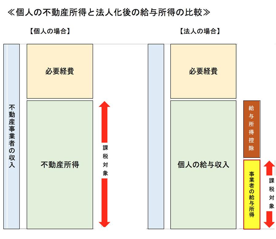 3) 法人化【図】個人の不動産所得と法人化後の給与所得の比較
