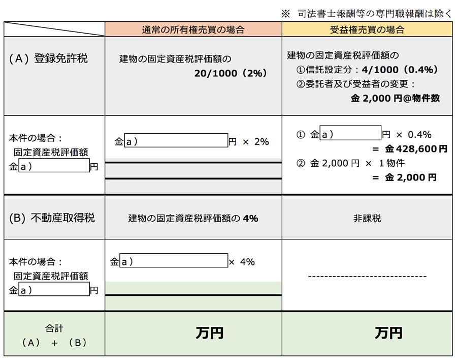 3) 法人化【図】収益ビルの流通税比較表